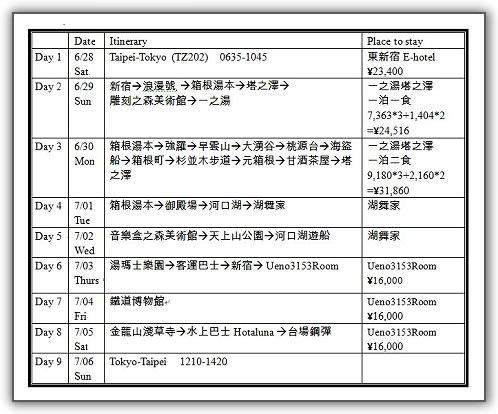 【2014‧東京箱根河口湖】(04)。Day 0。行前準備。行程確定
