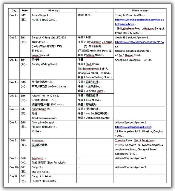 【2011‧泰國親子遊】(05)‧行程規劃